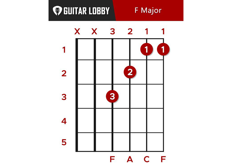 F Guitar Chord Featured Image