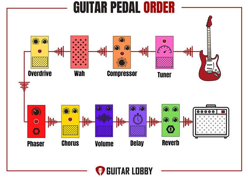 Guitar Pedal Order Diagram 2