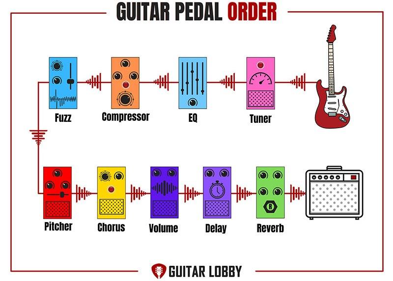 Guitar Pedal Order Diagram 4