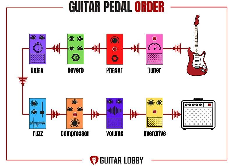 Guitar Pedal Order Diagram 5
