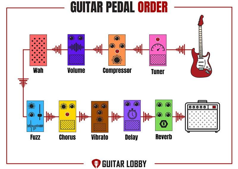 Guitar Pedal Setup Diagram 1