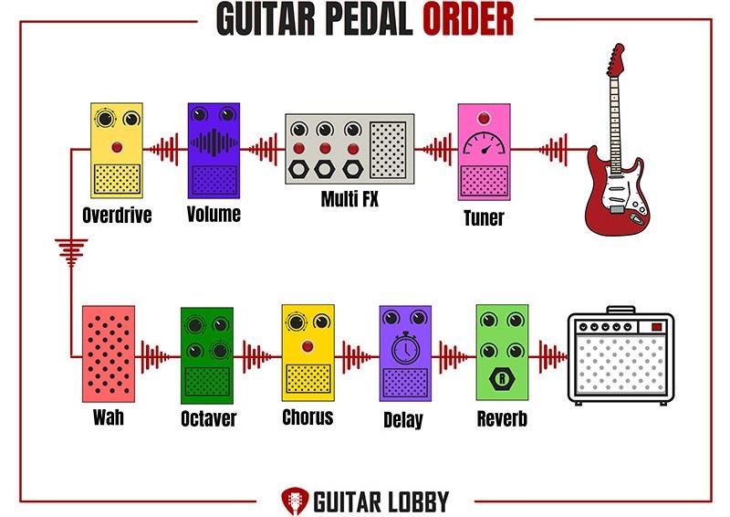 Multi Effects Pedals Setup Diagram 3
