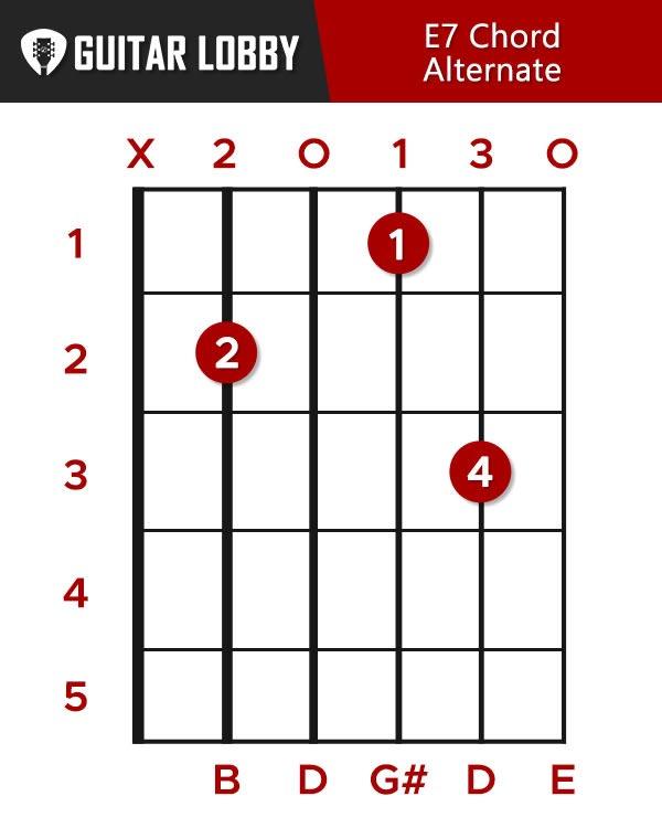 e7 chord alternate