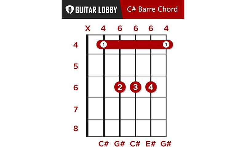 C Sharp Guitar Chord Guide